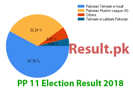 Election result 2018 PP-11