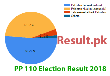 Election result 2018 PP-110