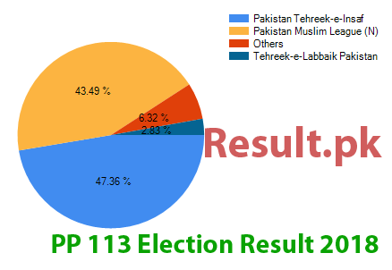 Election result 2018 PP-113
