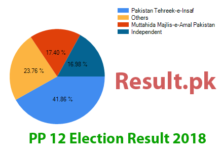 Election result 2018 PP-12