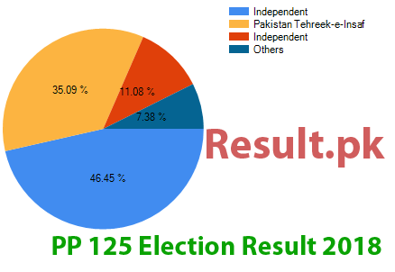 Election result 2018 PP-125
