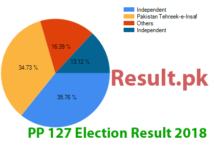 Election result 2018 PP-127