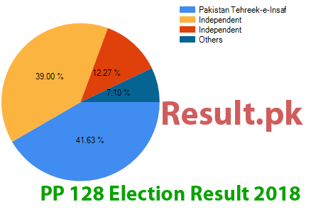 Election result 2018 PP-128