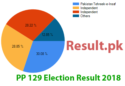 Election result 2018 PP-129