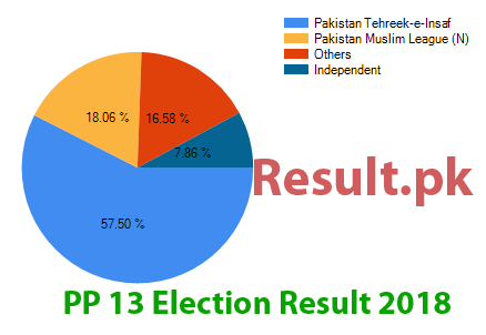 Election result 2018 PP-13