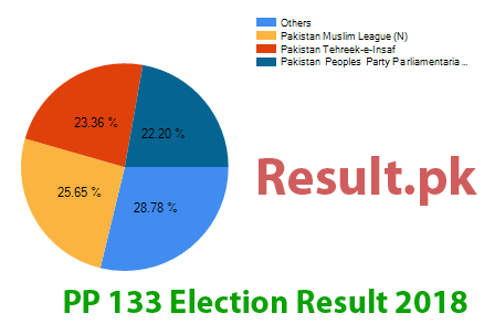 Election result 2018 PP-133