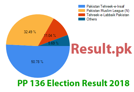 Election result 2018 PP-136