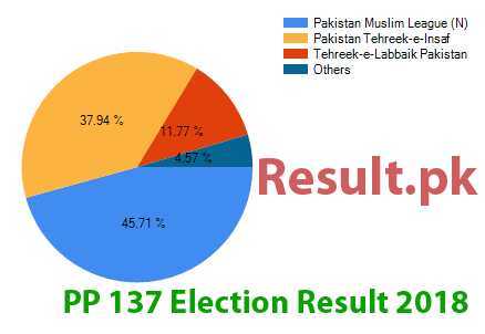 Election result 2018 PP-137