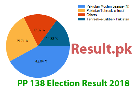 Election result 2018 PP-138