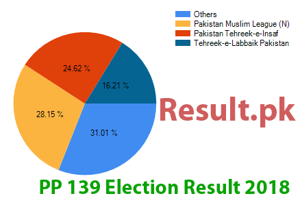 Election result 2018 PP-139
