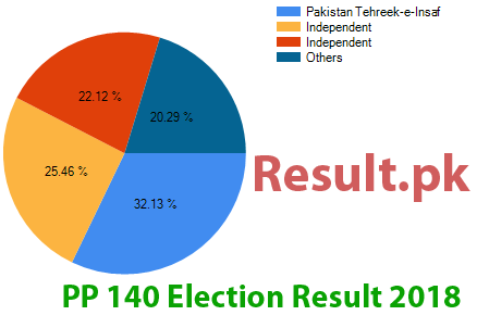 Election result 2018 PP-140