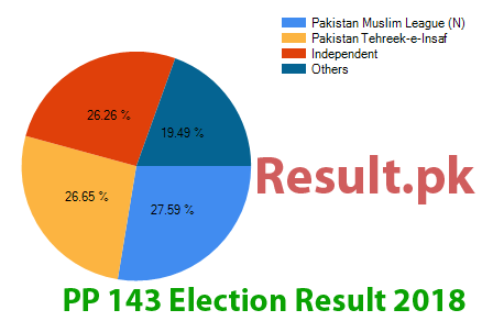 Election result 2018 PP-143