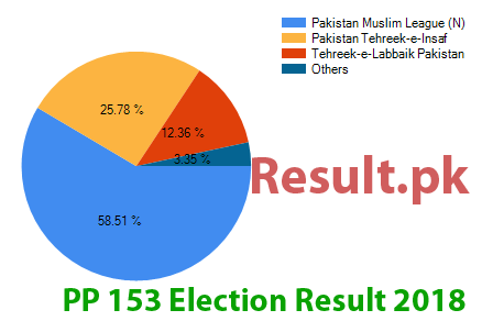 Election result 2018 PP-153
