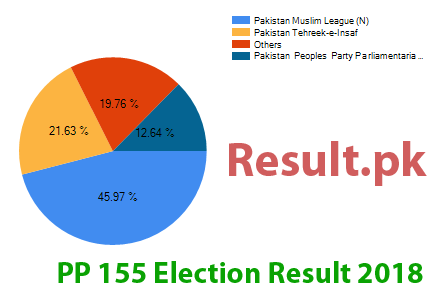 Election result 2018 PP-155