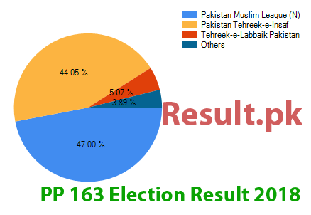 Election result 2018 PP-163