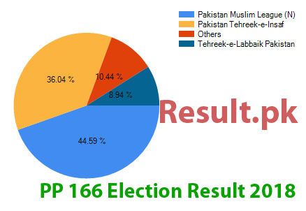 Election result 2018 PP-166