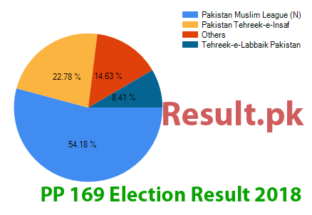 Election result 2018 PP-169