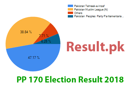 Election result 2018 PP-170