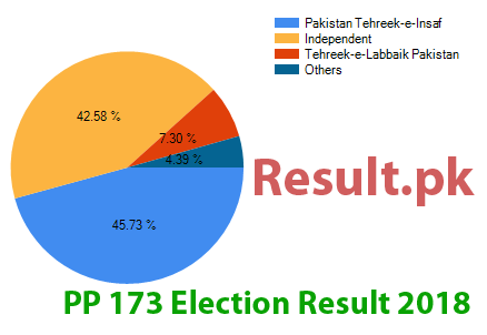 Election result 2018 PP-173