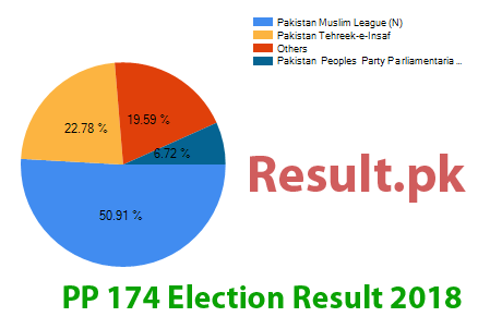 Election result 2018 PP-174