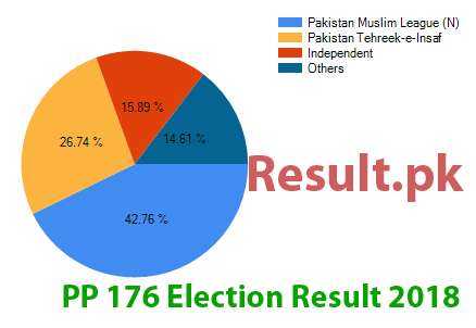 Election result 2018 PP-176