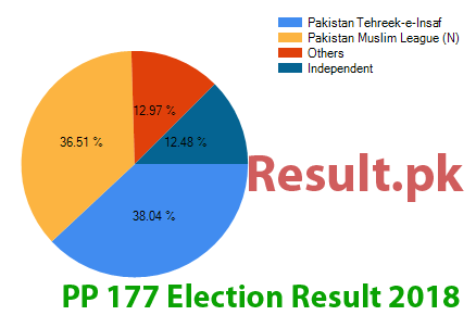 Election result 2018 PP-177