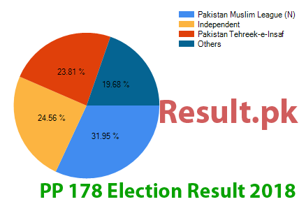 Election result 2018 PP-178