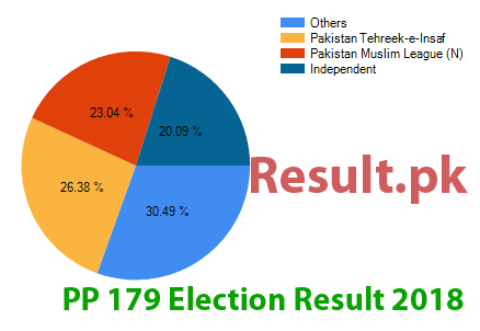 Election result 2018 PP-179