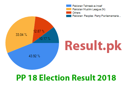 Election result 2018 PP-18