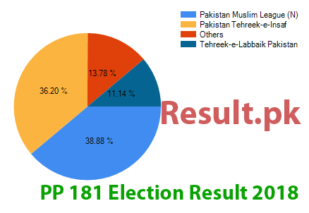 Election result 2018 PP-181