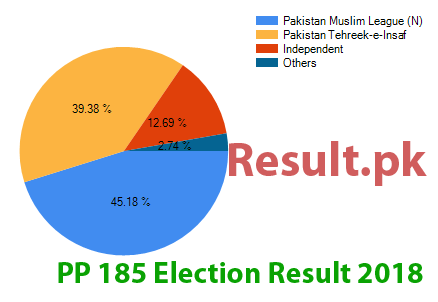 Election result 2018 PP-185