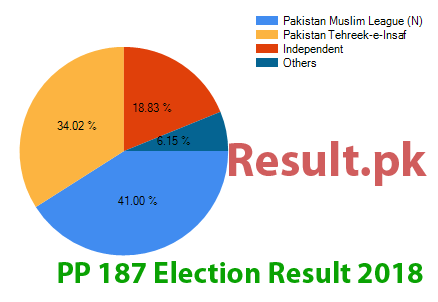 Election result 2018 PP-187