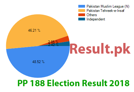 Election result 2018 PP-188