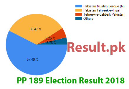 Election result 2018 PP-189