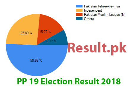 Election result 2018 PP-19