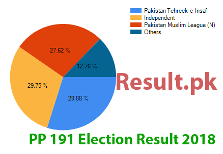 Election result 2018 PP-191