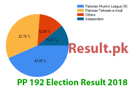 Election result 2018 PP-192
