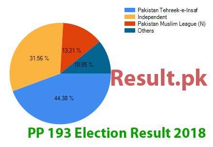 Election result 2018 PP-193