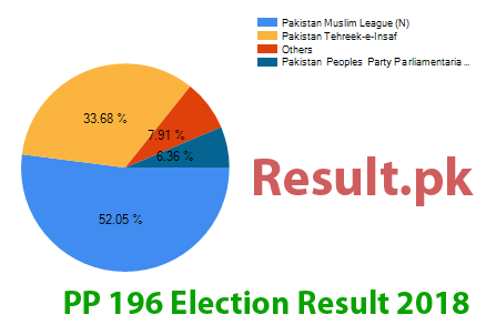 Election result 2018 PP-197