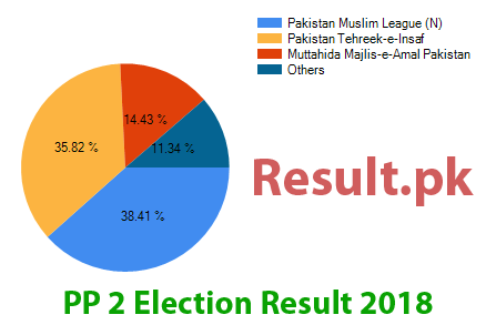 Election result 2018 PP-2