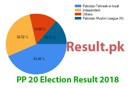 Election result 2018 PP-20