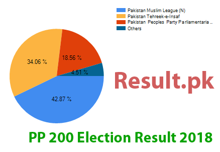 Election result 2018 PP-200