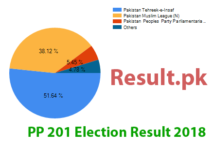 Election result 2018 PP-201