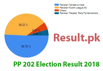 Election result 2018 PP-202