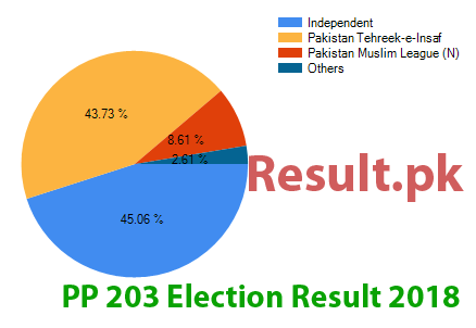 Election result 2018 PP-203