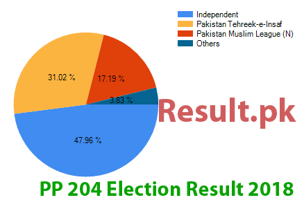 Election result 2018 PP-204