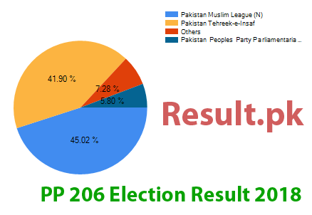 Election result 2018 PP-206