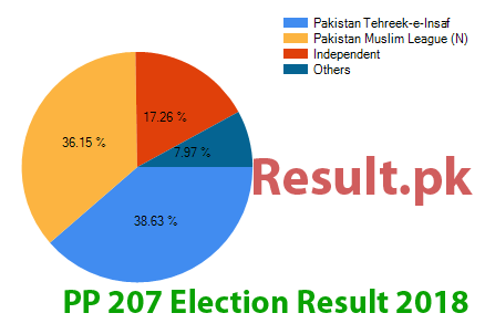 Election result 2018 PP-207