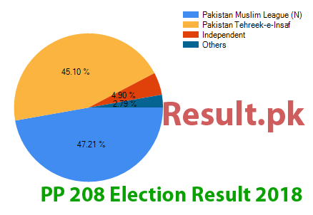 Election result 2018 PP-208