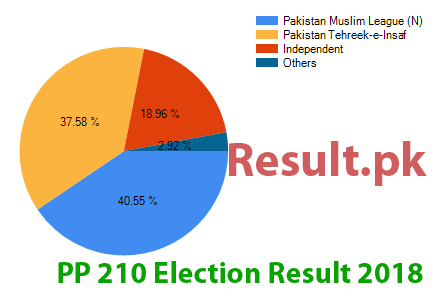 Election result 2018 PP-210